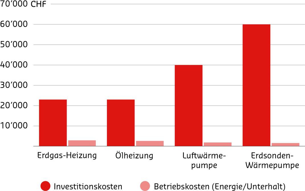 GRAVAG Erdgas AG: Heizen und Warmwasserbereitung mit Erdgas/Biogas